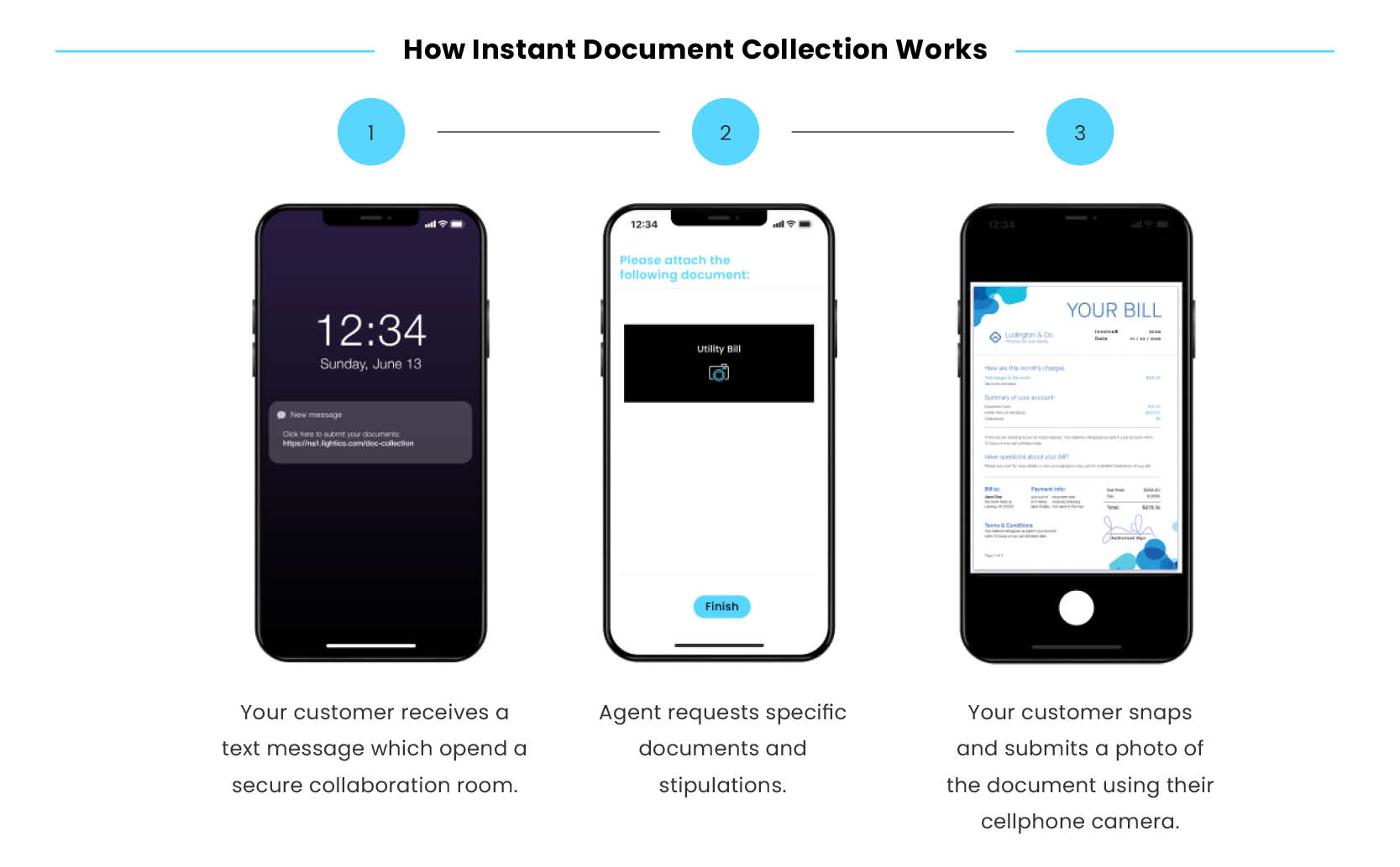 digital-completion-journey-banking-How Instant Document Collection Works