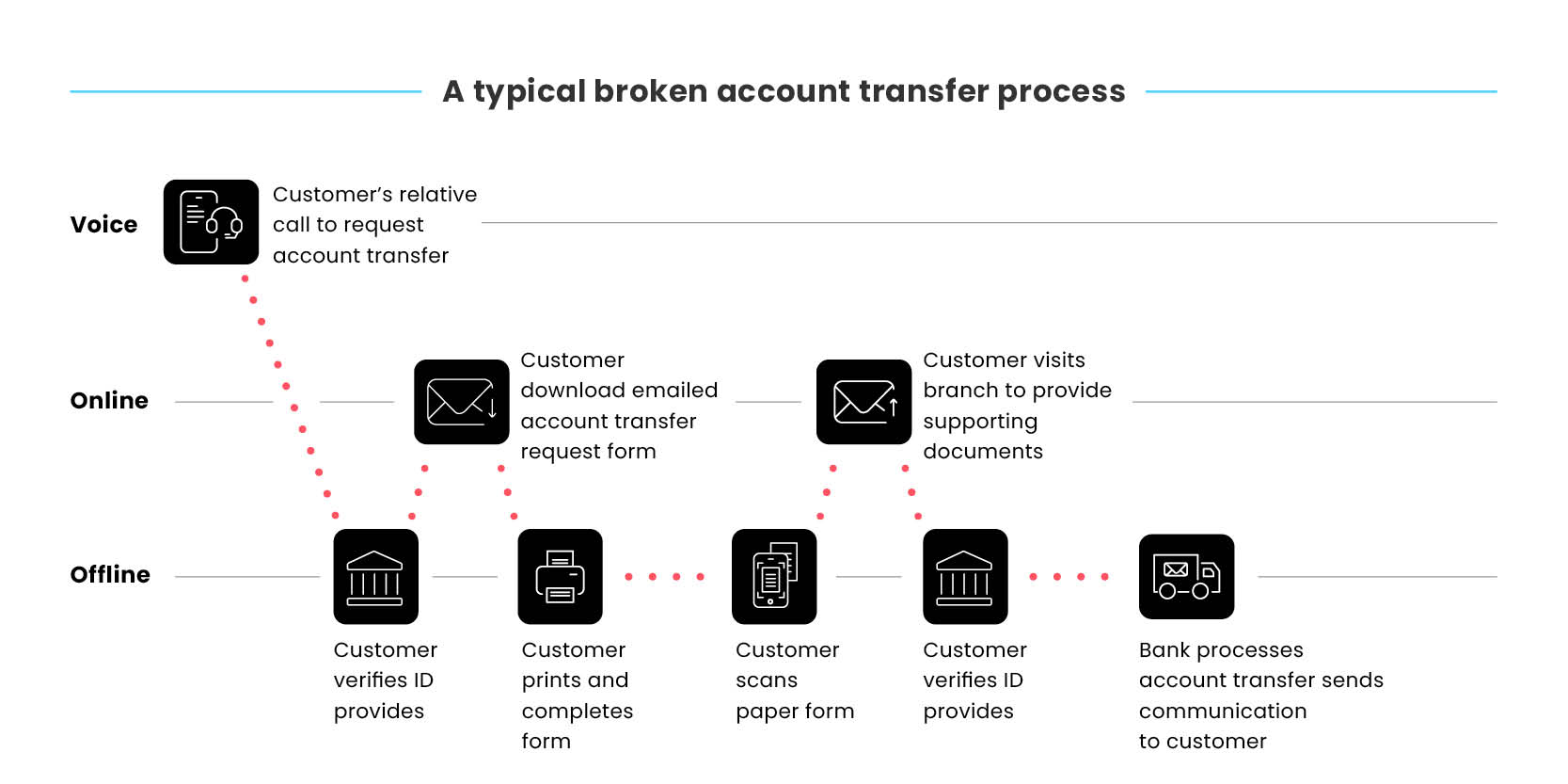 broken-journies-blog-images-bankning-A typical broken account transfer process