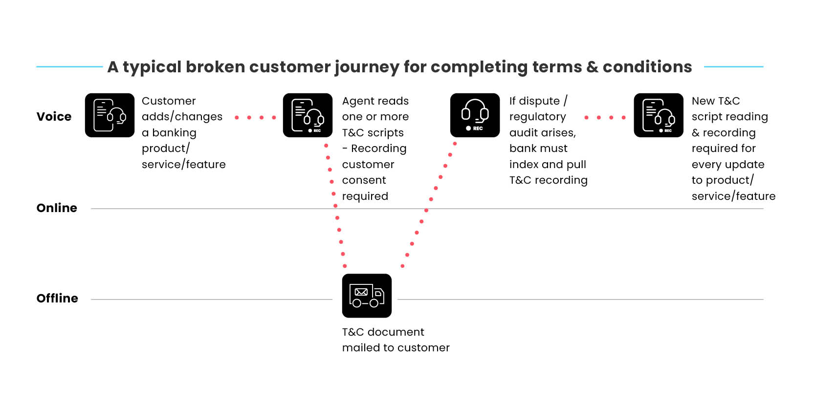 broken-journies-blog-images-bankning-A typical broken customer journey for completing terms & conditions