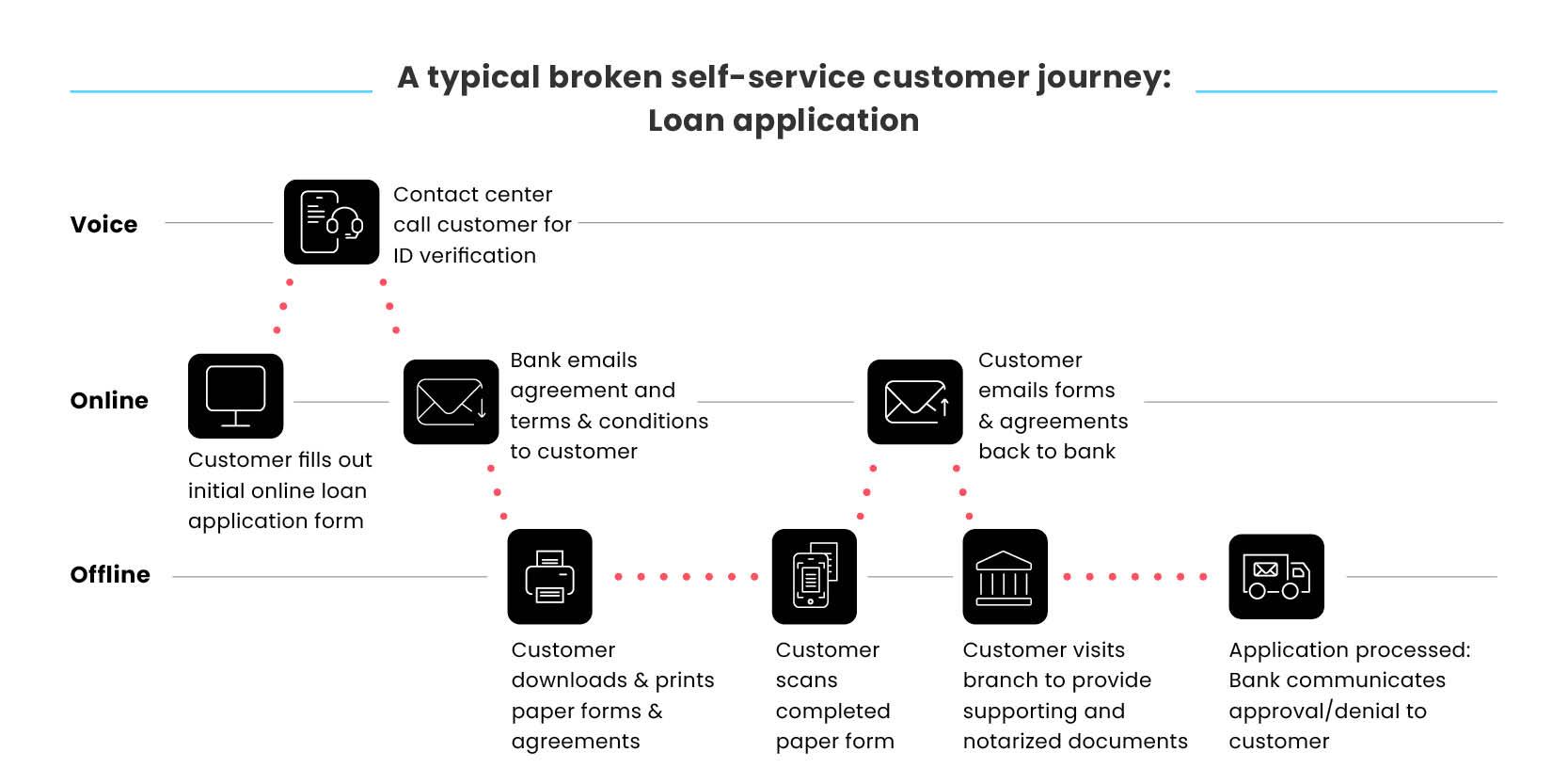 broken-journies-blog-images-bankning-A typical broken self-service customer journey- Loan application