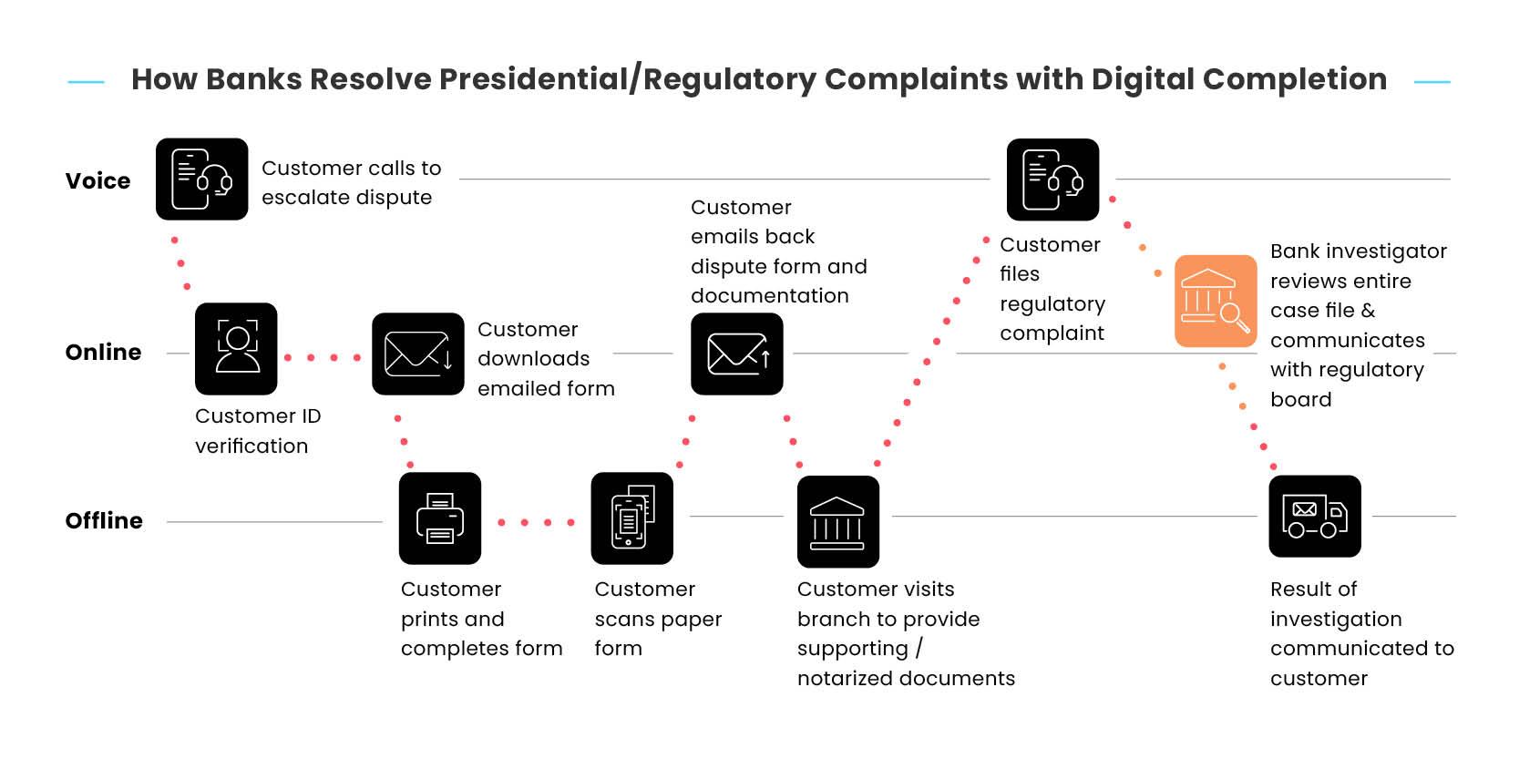 broken-journies-blog-images-bankning-How Banks Resolve PresidentialRegulatory Complaints with Digital Completion