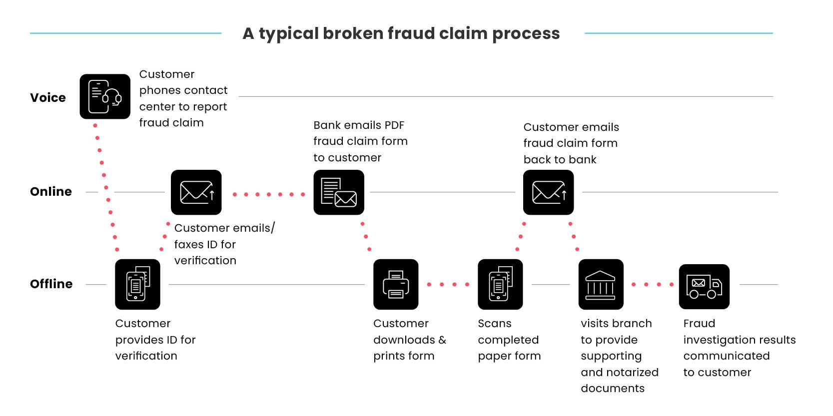 broken-journies-blog-images-bankning-fraud-claims