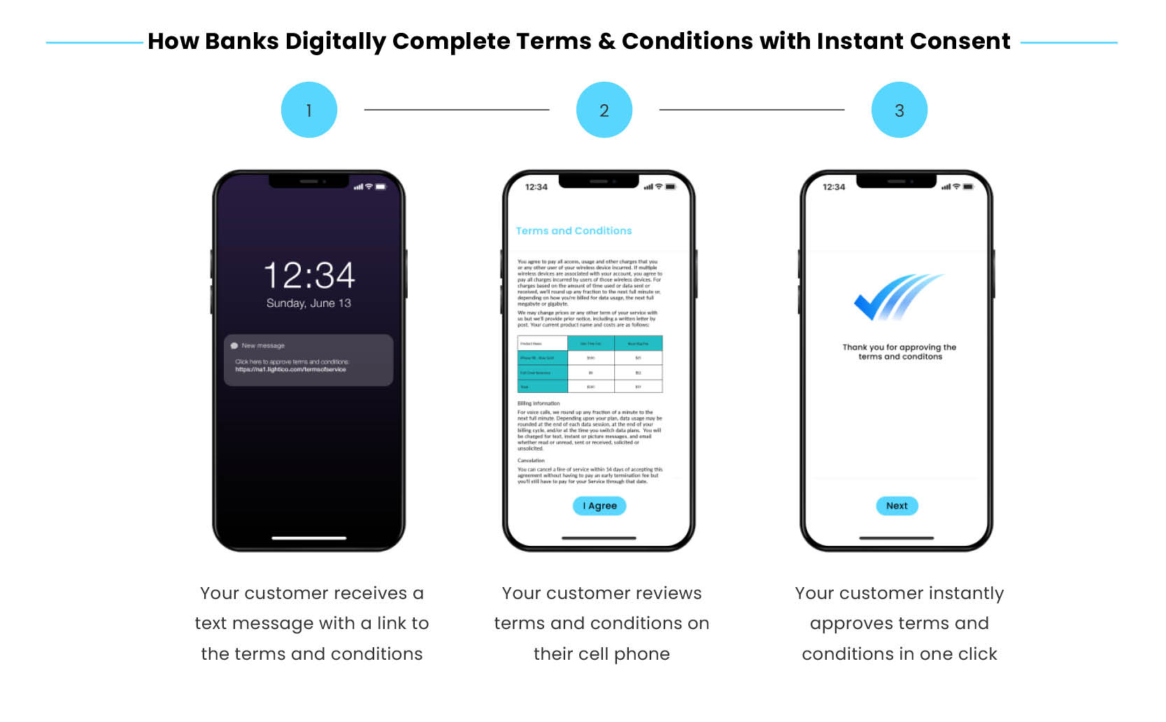 digital-completion-journey-banking-How Businesses Can Capture Instant Consent of Terms & Conditions
